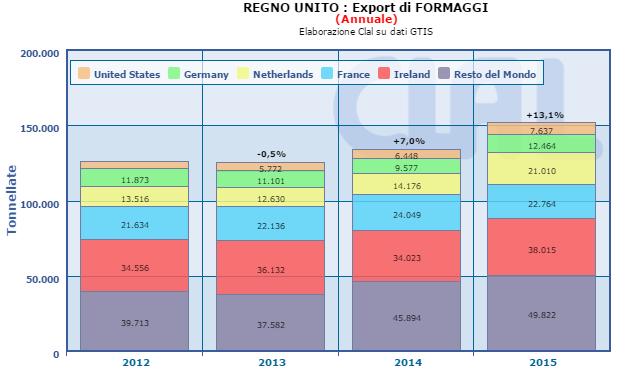 CLAL.it - Regno Unito: export di Formaggi annuale