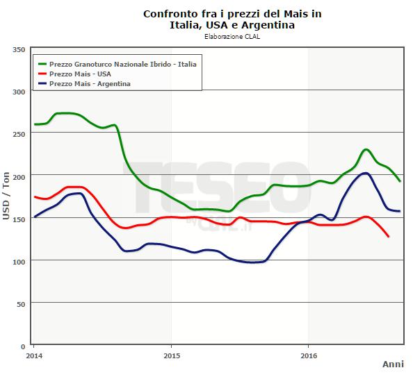 TESEO - Confronto fra i prezzi del Mais in Italia, USA e Argentina