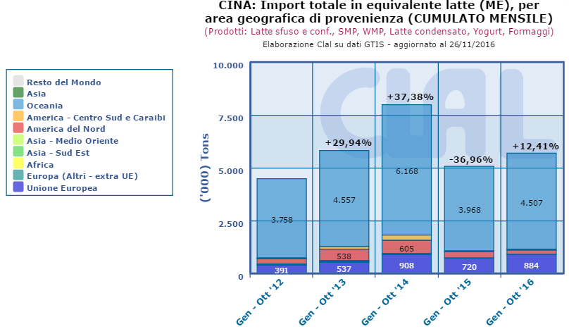 CLAL.it – Cina: Import Totale in Milk Equivalent (ME) per area geografica di provenienza (cumulato mensile)