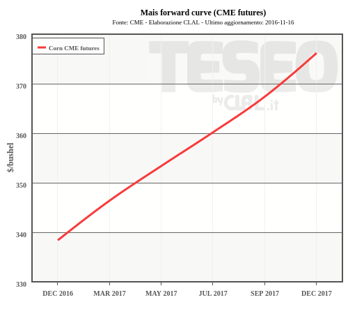 Mais forward curve (CME futures)