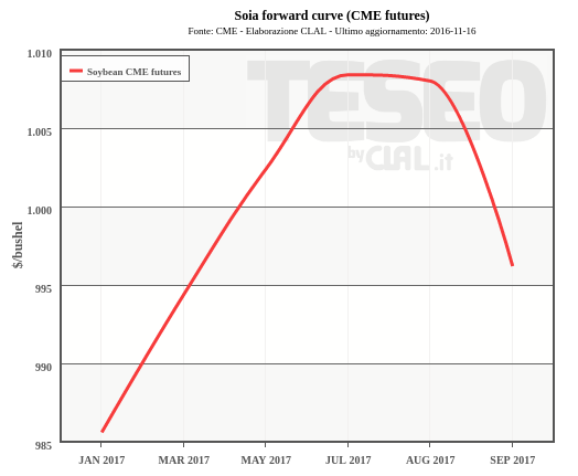 Soia forward curve (CME futures)