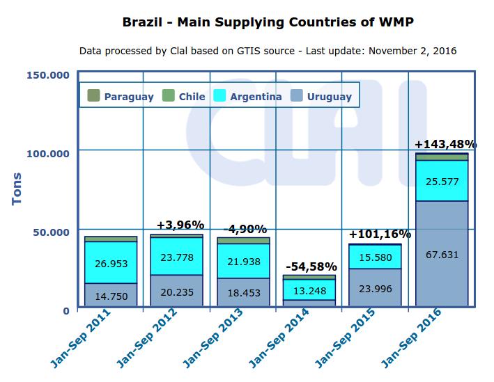 CLAL.it - Brazil: main suppliers of WMP