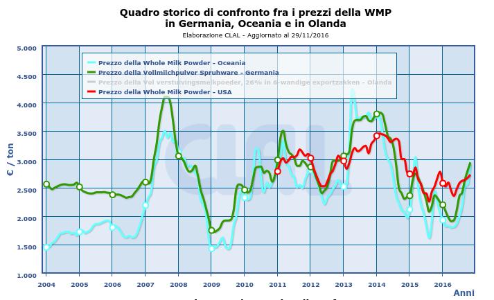 CLAL.it - Prezzi della WMP in Oceania, Germania e Stati Uniti