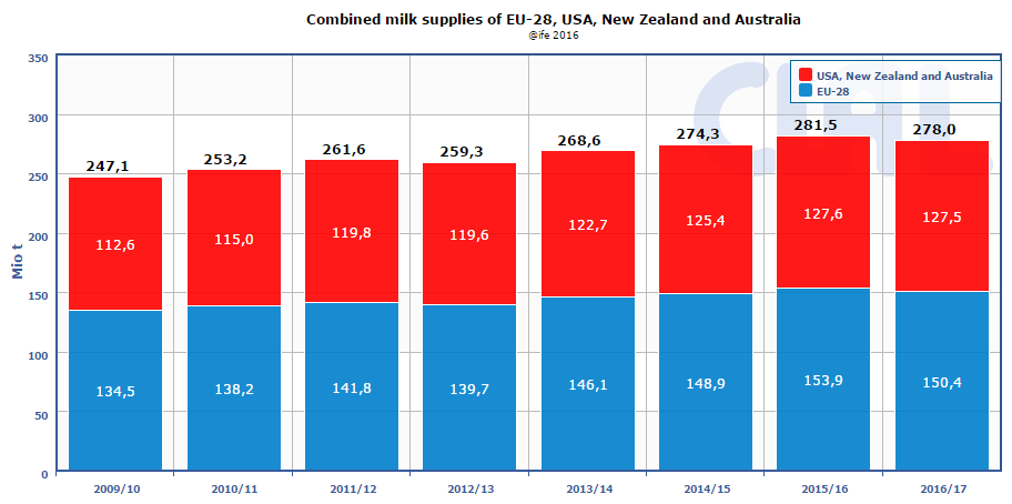 CLAL.it - Combined milk supplies of EU-28, USA, New Zealand and Australi