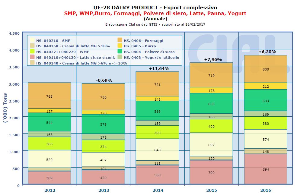 CLAL.it – UE-28: Export di prodotti lattiero-caseari