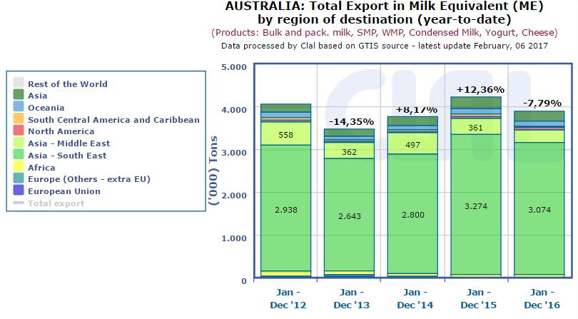 CLA.it - Australia: Global Export in Milk Equivalent (ME)