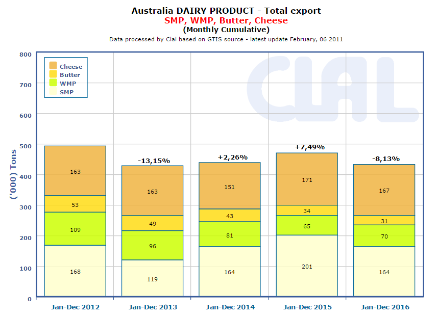CLAL.it - Australia: Export of Cheese, Butter and Powders