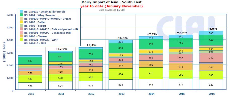 CLAL.it - Importazioni lattiero-casearie dell'area Asia Sud-Est