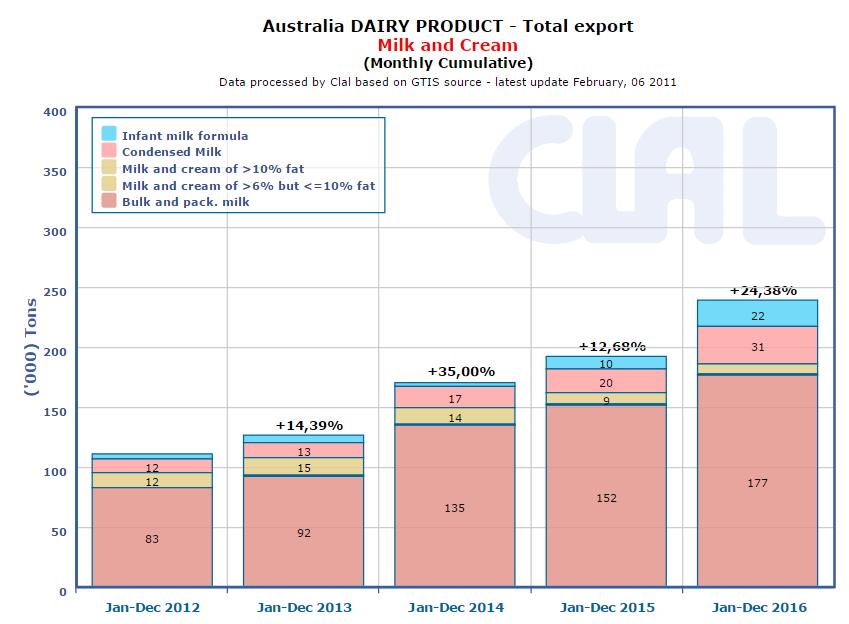 CLAL.it - Australia: Export of milk and cream