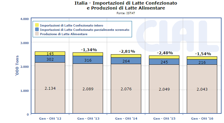 CLAL.it - Italia: Produzioni e Importazioni di Latte