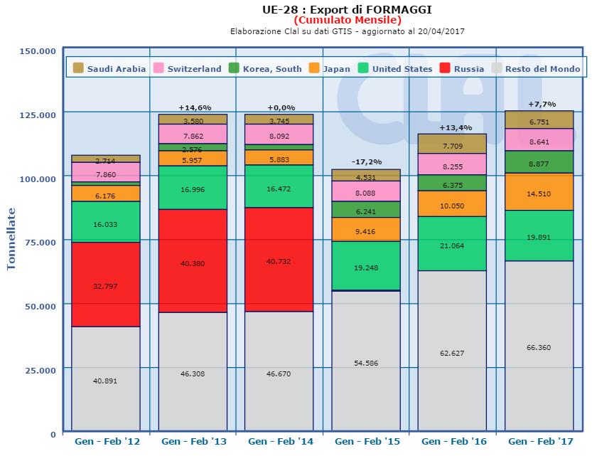 CLAL.it - UE-28: Export di formaggi (cumulato mensile)