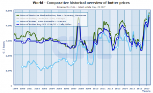 CLAL.it - World: comparative historical overview of butter prices
