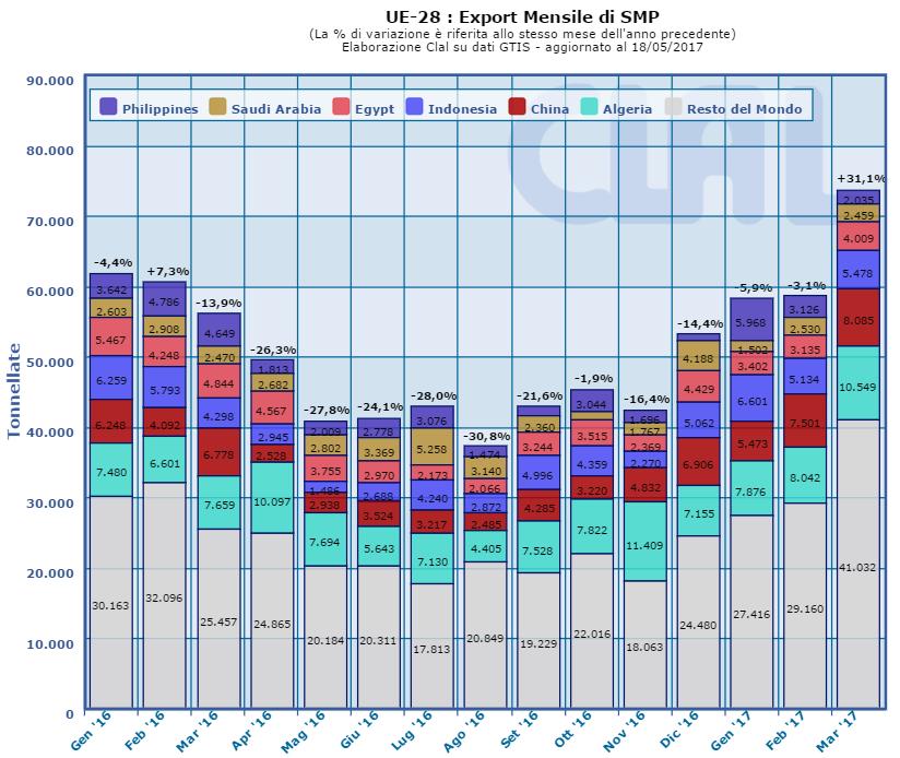 CLAL.it - UE-28: Export mensile di SMP