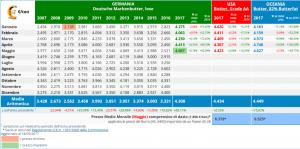 CLAL.it - Prezzi del Burro in Germania, Oceania e Stati Uniti
