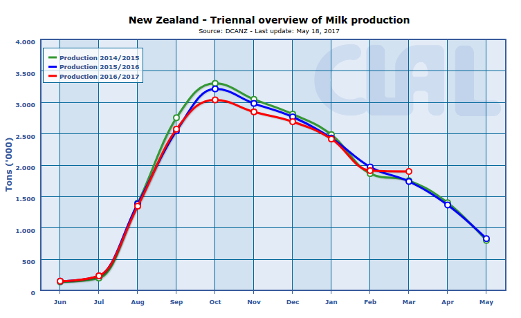 Expected Weather In New Zealand South Island In March