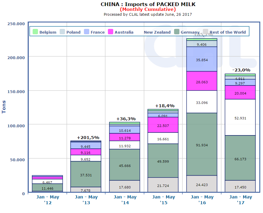 CLAL.it - China: imports of pached milk (monthly cumulative)