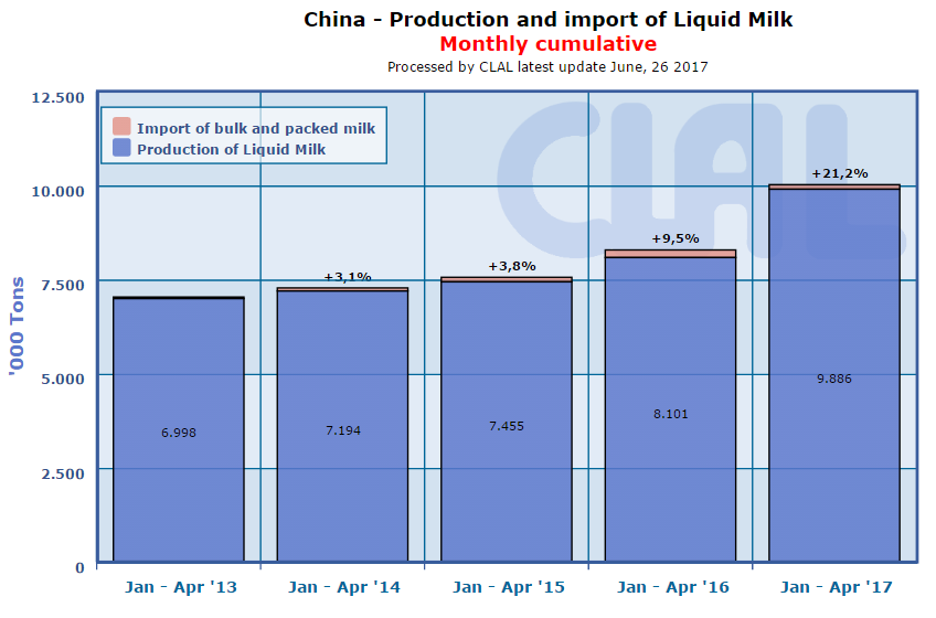 CLAL.it - China: production and import of liquid milk (monthly cumulative)
