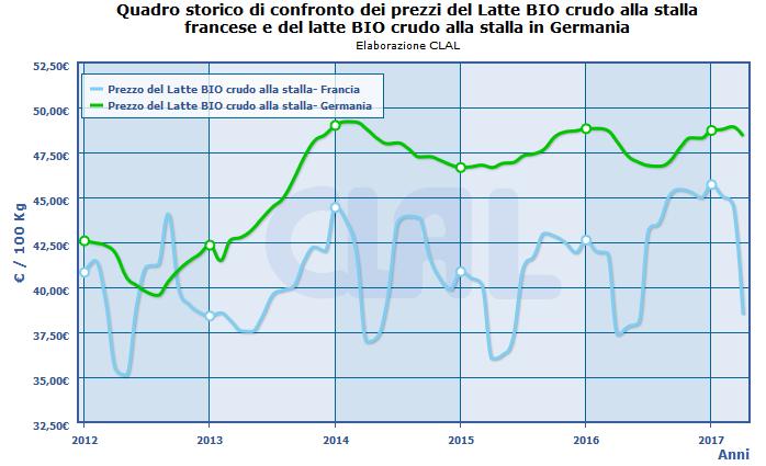 CLAL.it - Prezzi del Latte Biologico in Germania e Francia