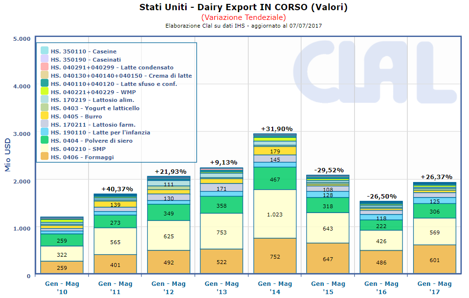 CLAL.it - USA: Dairy Export Totale cumulato (VALORI)