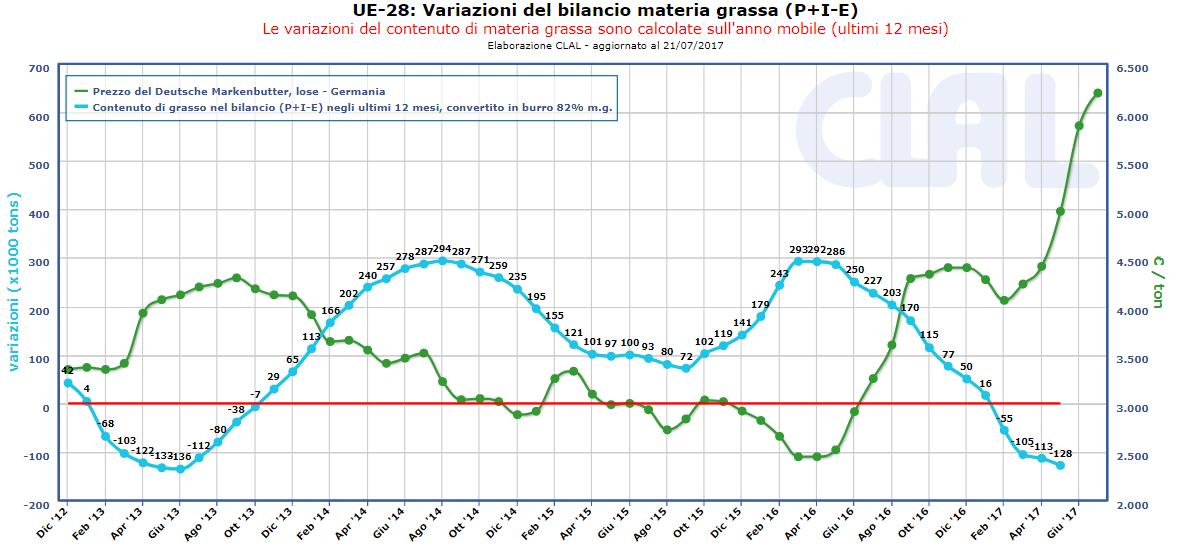 CLAL.it - UE-28: Variazioni del bilancio materia grassa (P+I-E)