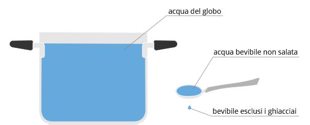 La quantità d'acqua effettivamente disponibile per gli utilizzi da parte dell'uomo, che risulta facilmente accessibile e annualmente rinnovabile è stimata in circa 12.500 Km3