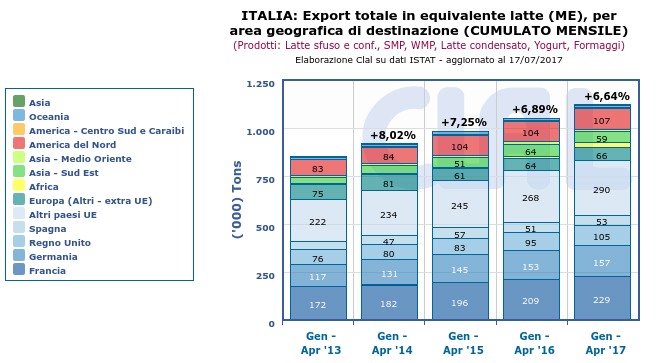 CLAL.it - Italia: Export per area geografica, in equivalente latte