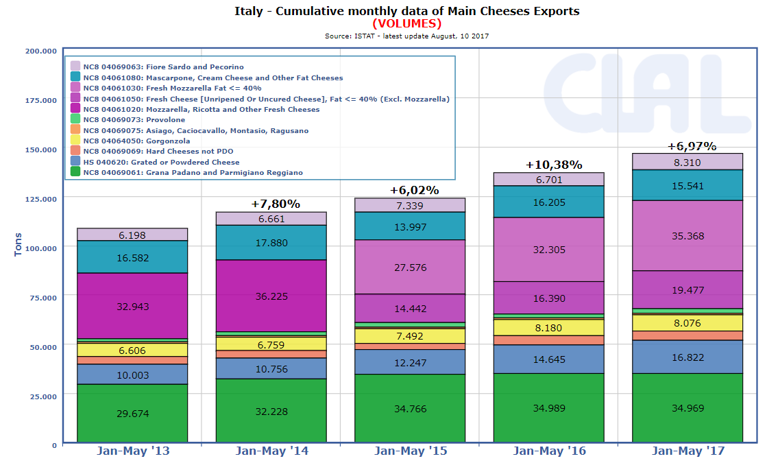CLAL.it - Italy: Cumulative monthly data of Main Cheeses Exports