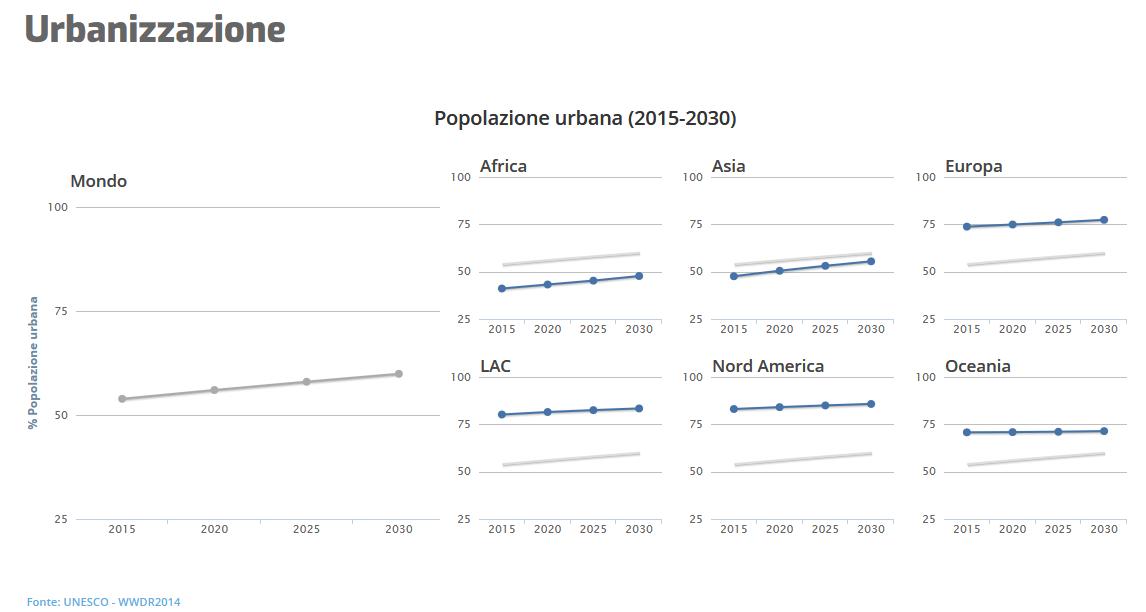 TESEO.clal.it - Urbanizzazione: Entro il 2030, la popolazione dell'Africa e dell'Asia residente in aree urbane sarà il doppio dell'attuale.