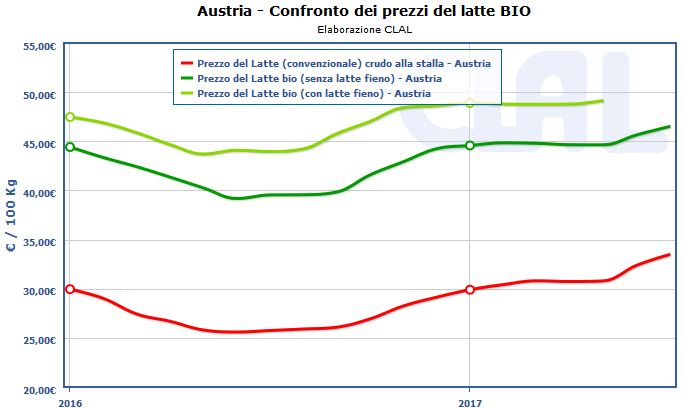 CLAL.it - Austria: confronto fra prezzi del latte biologico
