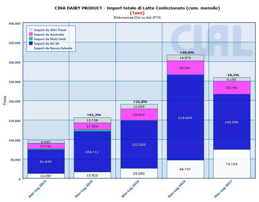 CLAL.it - CINA: Importazioni totali di Latte Confezionato