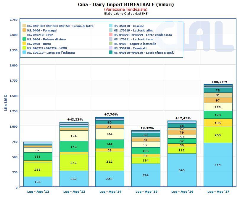 CLAL.it - Cina: Import totale di prodotti lattiero caseari nel bimestre Luglio-Agosto (VALORI)