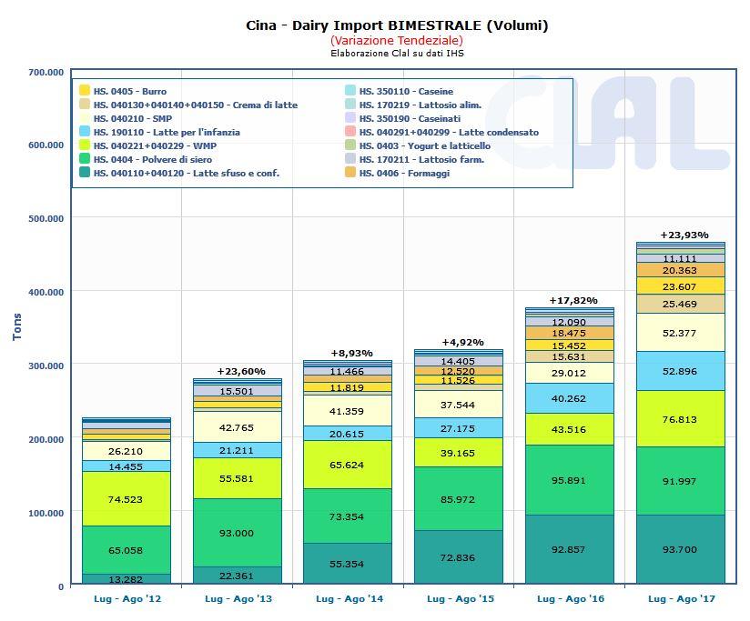 CLAL.it - Cina: Import totale di prodotti lattiero caseari nel bimestre Luglio-Agosto (VOLUMI)