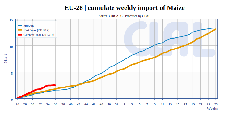 EU-28 | cumulate weekly import of Maize