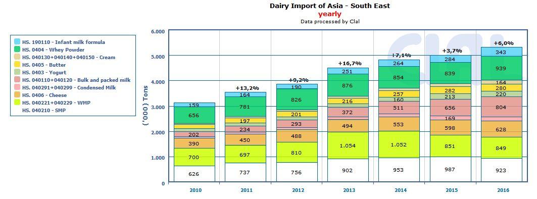CLAL.it - Sud-est asiatico: import lattiero-caseario