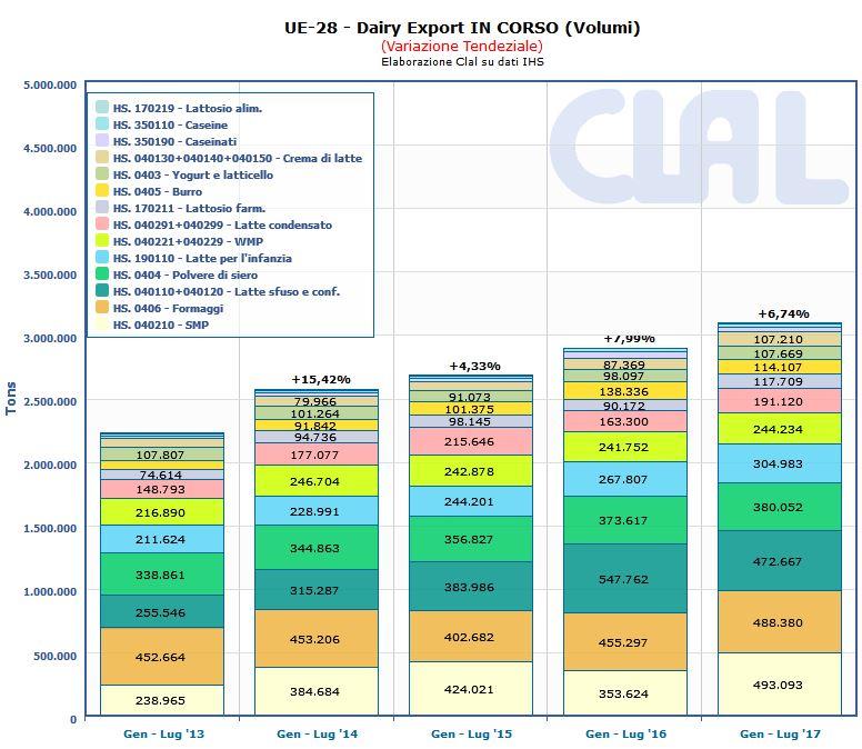 CLAL.it - Export lattiero-caseario dell'Unione Europea da Gennaio a Giugno 2017