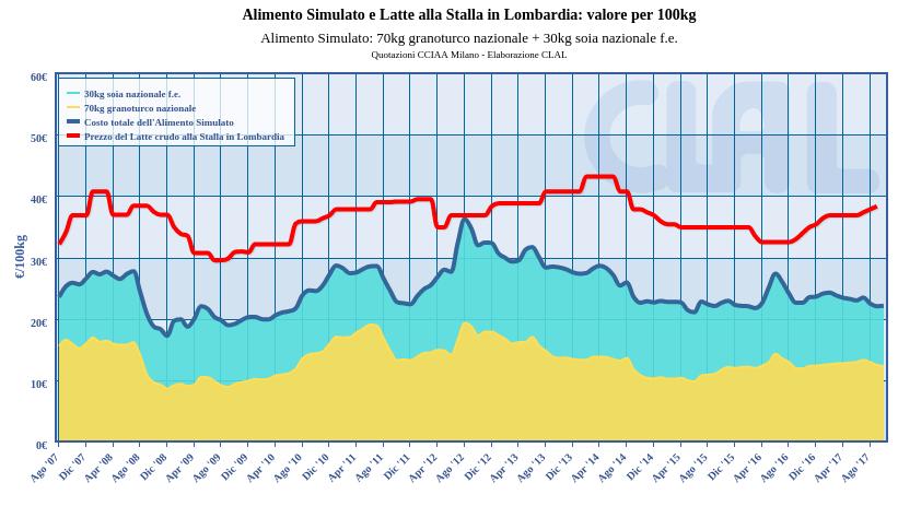 Italia | Confronto tra il costo dell'alimento simulato e il prezzo del Latte alla Stalla in Lombardia