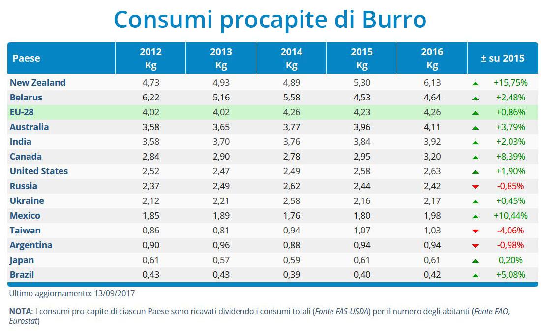 CLAL.it - Consumi procapite di Burro