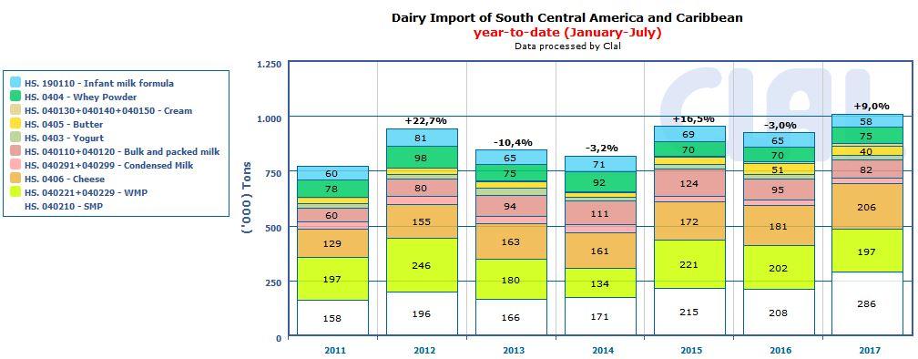 CLAL.it - Sud America: import lattiero-caseario