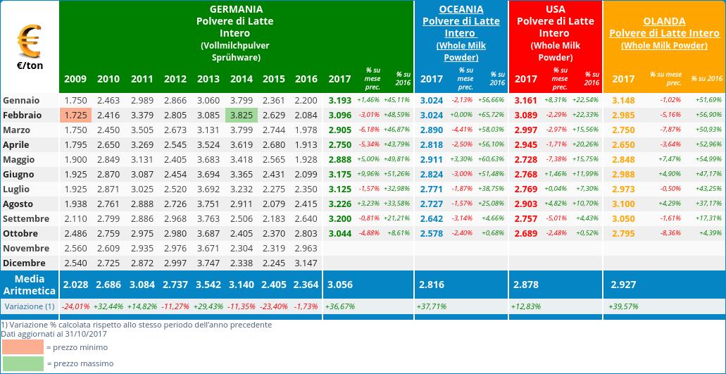 CLAL.it - Prezzi della WMP in Germania, Oceania, Stati Uniti ed Olanda