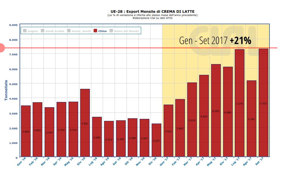 CLAL.it - UE-28: export mensile di Panna in Cina