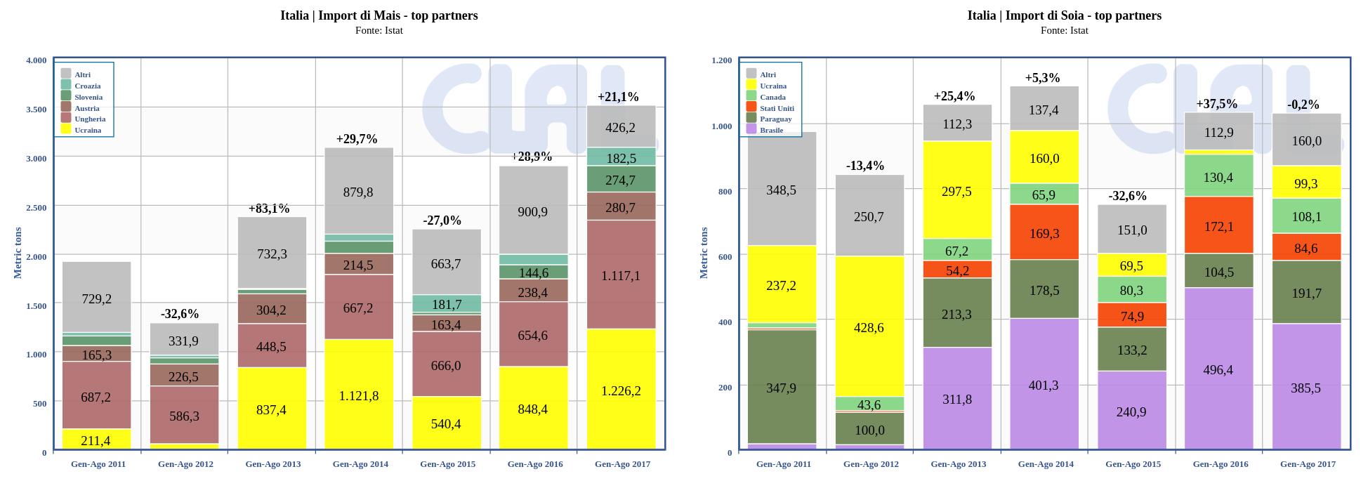 Italia | Import di Mais e Soia – principali fornitori