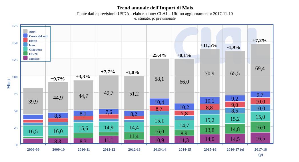 Trend annuale dell'import di Mais | Principali importatori