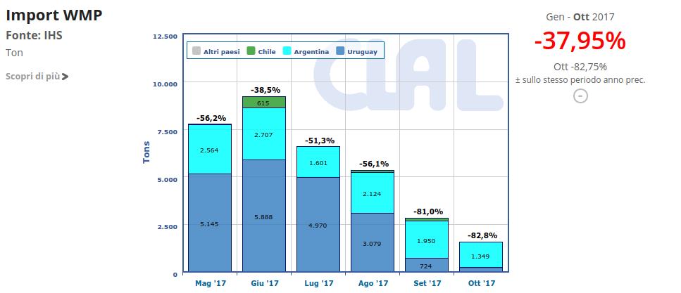 Il Brasile importa notevoli quantità di prodotti lattiero-caseari dall'Uruguay