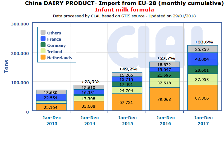 CLAL.it - CHINA: Import of Infant milk formula from European Union