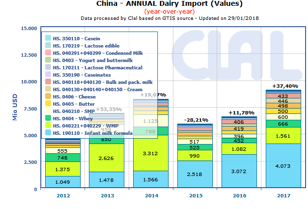 CLAL.it - China: dairy import (value)