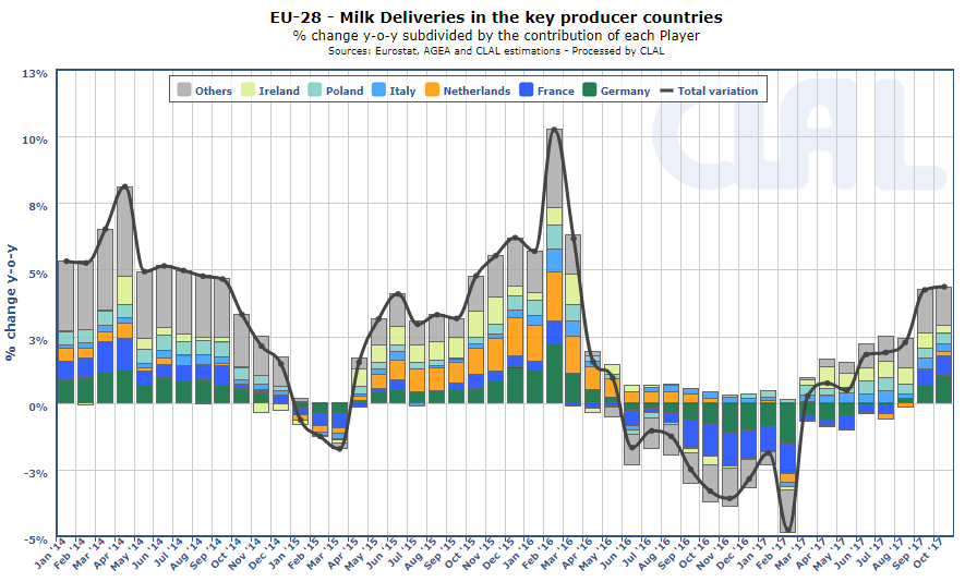 EU-28 | Milk deliveries in the key producing countries