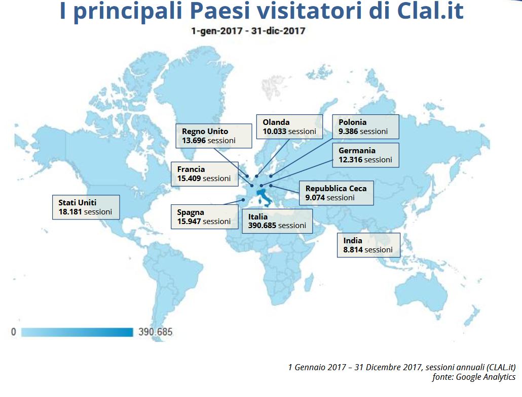 Attraverso le tecnologie digitali, anche CLAL evolve nell'informazione e rende servizi informativi ogni giorno a migliaia di utenti di tutto il mondo.  Nel 2017 i siti CLAL.it, CLAL News, TESEO e TESEO News hanno registrato 768.000 visite, di cui 40% dall'estero (215 Paesi), per un totale di 2 milioni di pagine visualizzate.