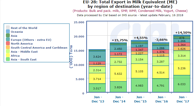 CLAL.it – EU-28: Total Export in Milk Equivalent (ME) by region of destination (year-to-date)