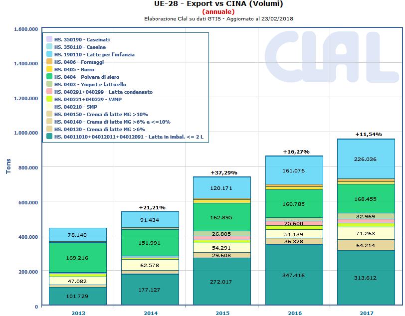 CLAL.it - CINA: Importazioni totali da UE-28
