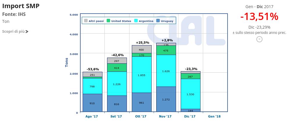 CLAL.it - Le importazioni di SMP in Brasile sono diminuite